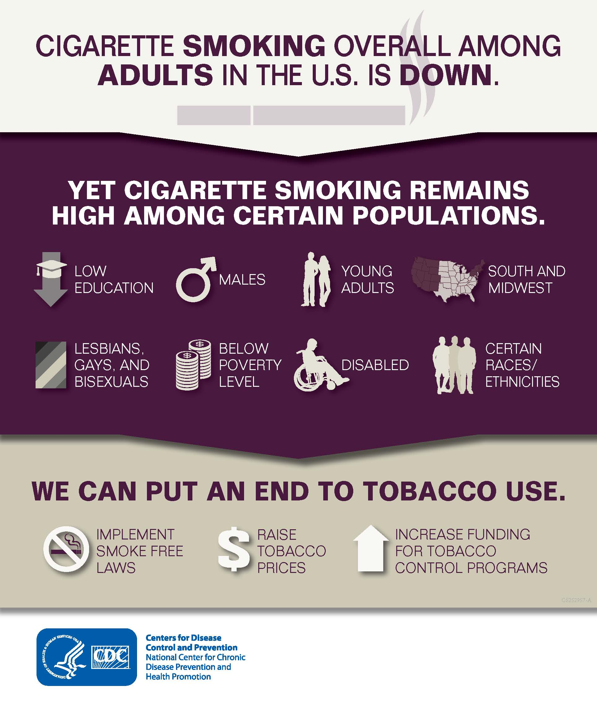 CIGARETTE SMOKING OVERALL AMONG ADULTS IN THE U.S. IS DOWN.  YET CIGARETTE SMOKING REMAINS HIGH AMONG CERTAIN POPULATIONS.