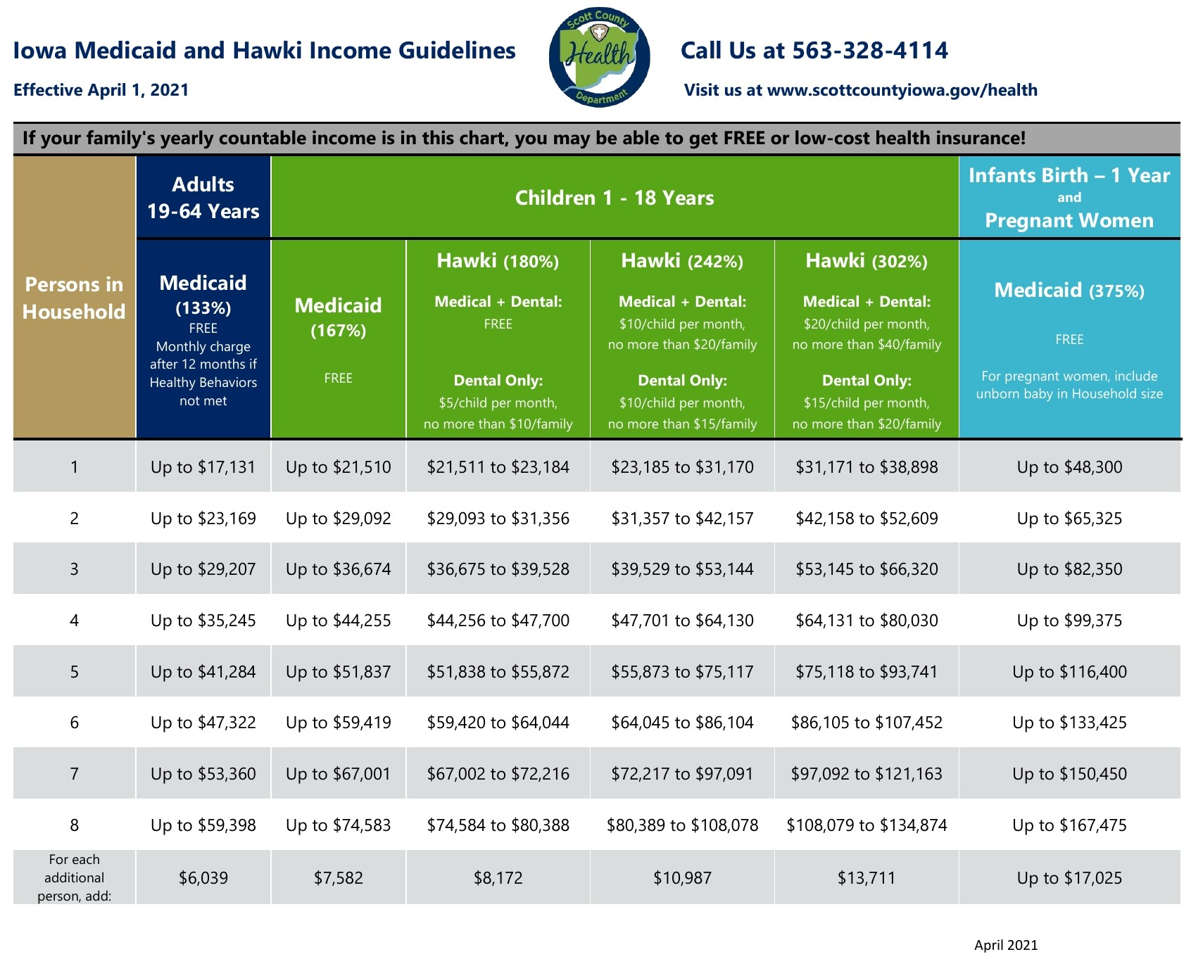 income limits table