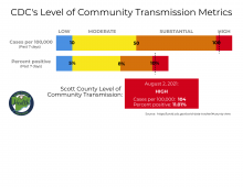 Scott County now at high level of transmission of the coronavirus.