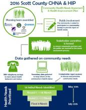Infographic detailing the community health assessment and health improvement plan process