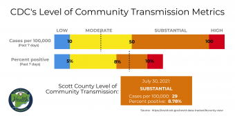 Scott County is at Substantial Level of Transmission of the Coronavirus
