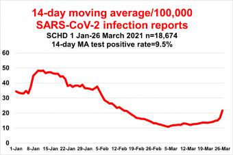 Epi curve of coronavirus cases Jan 1 - March 26