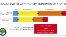 bar graph of level of community transmission